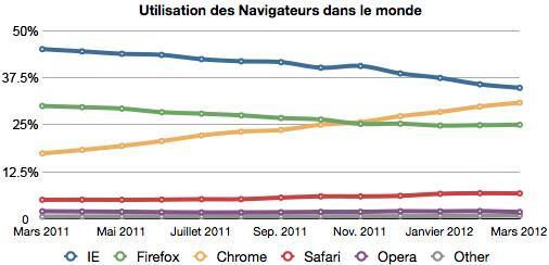 Navigateurs-2011-2012-predictions-chiffres