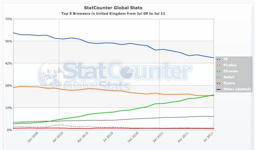 statistiques-navigateurs-2011