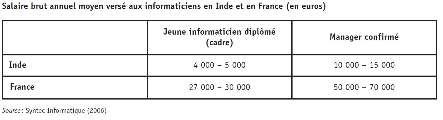 comparaison-salaire-inde-france