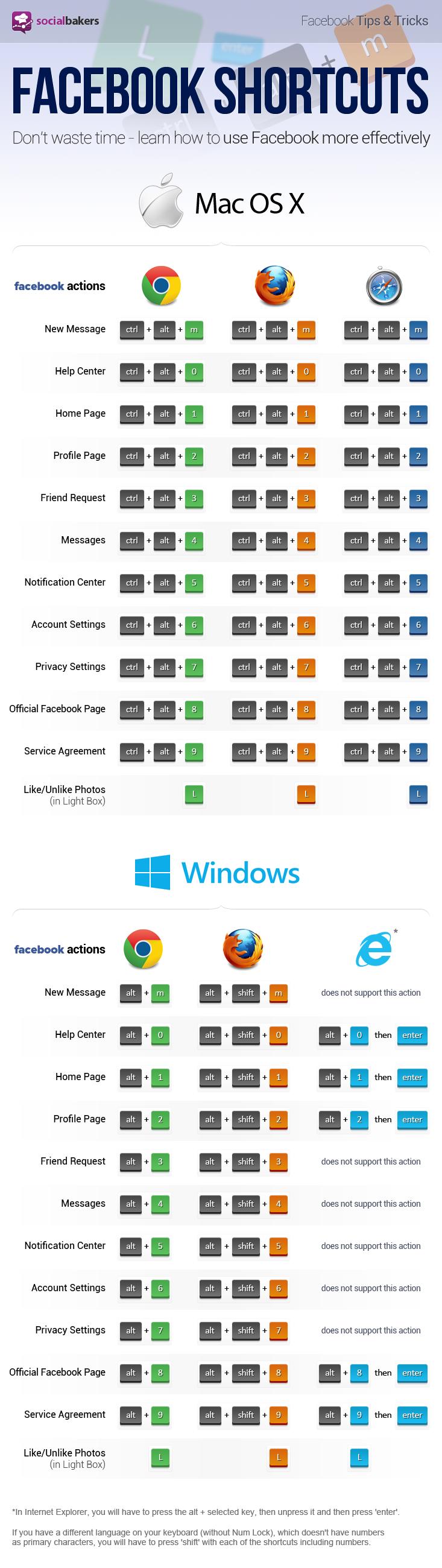 facebook-raccourcis-tous-navigateurs