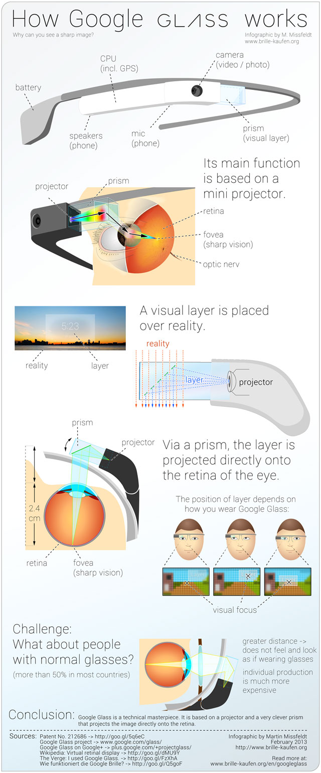 google-glass-infographie-tech-news-fr