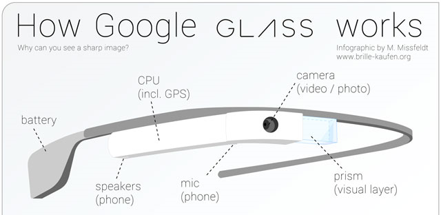 how-google-glass-works