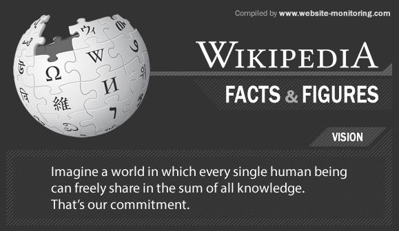 wikipedia-fact-figures-tech-news-fr