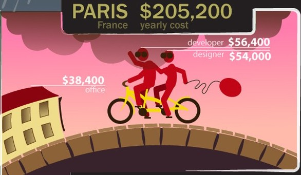 how-much-cost-startup-infographic-paris-tech-news