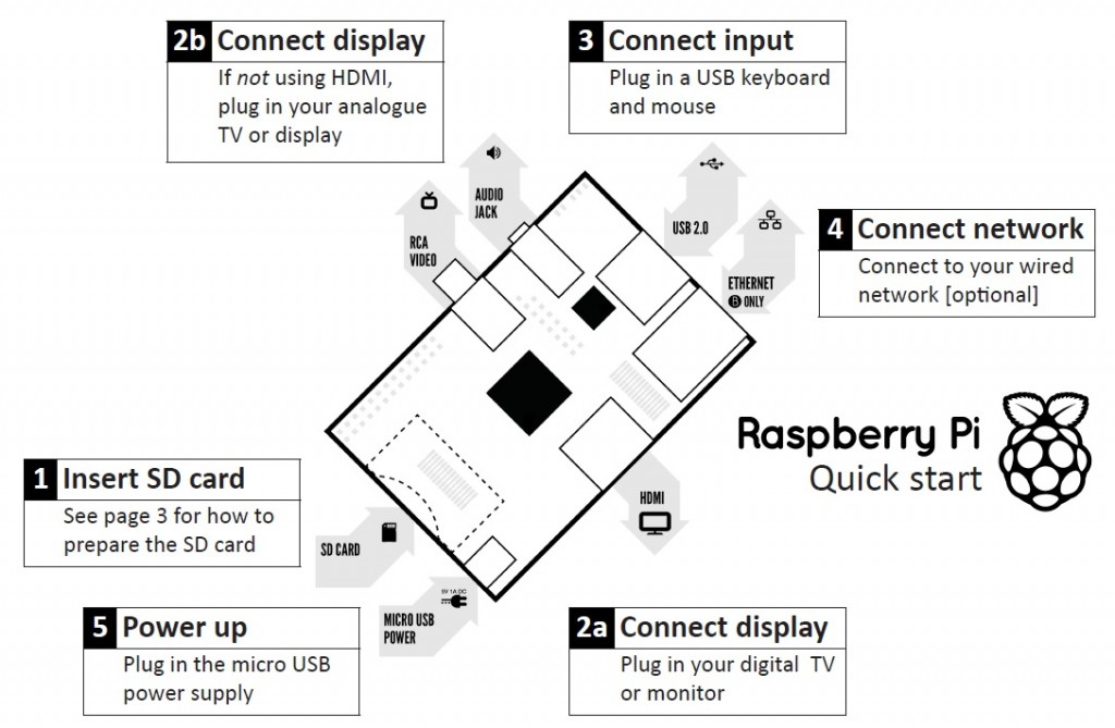 raspberry-pi-description-technewsfr