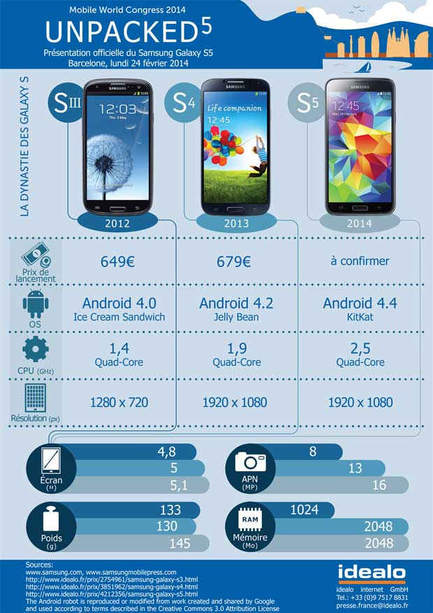 samsung_infographie-evolution-galaxy